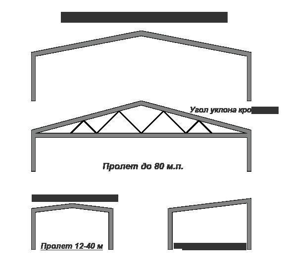 Производство однопролетных ангаров